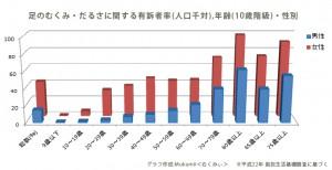 足のむくみ・だるさに関する有訴者率グラフ