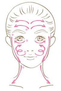 顔リンパマッサージイメージ
